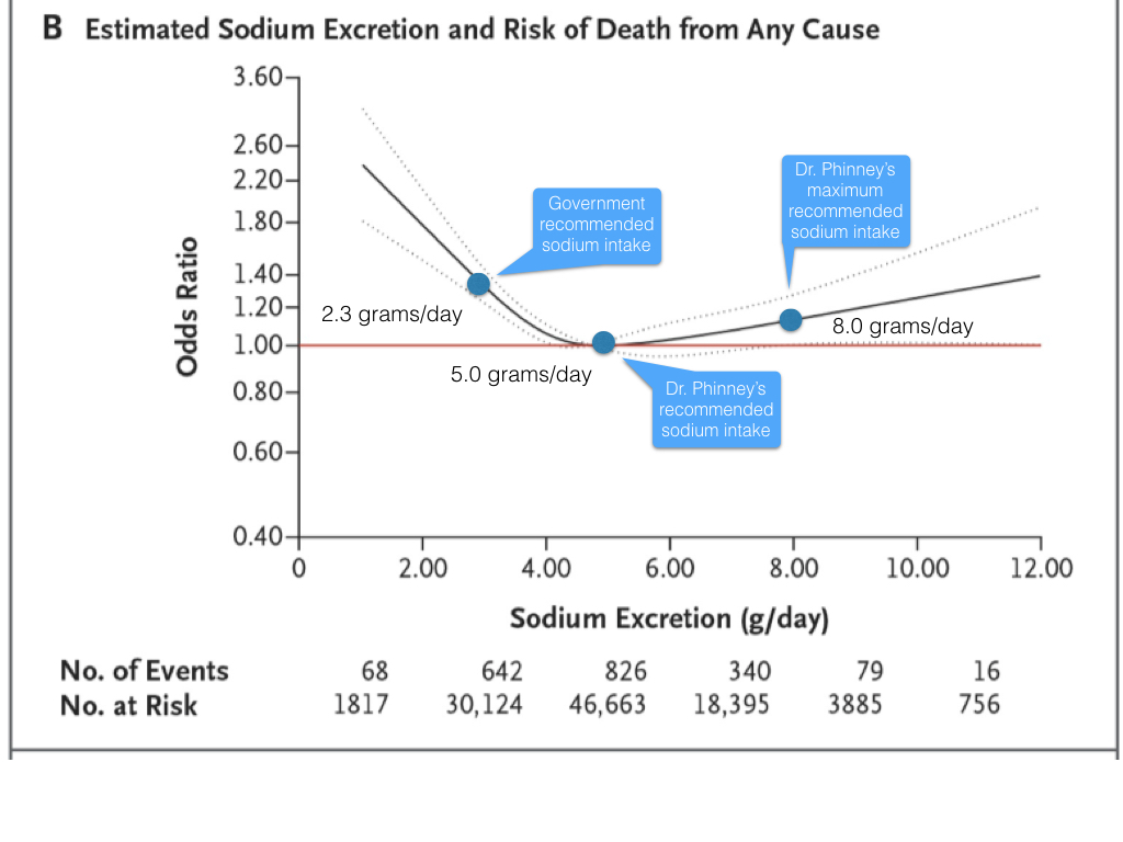 adequate potassium intake Recommendation for adequate intake of potassium is 4700 mg per day (2) current evidence suggests that an increased intake of potassium lowers blood the us population 2 years and.